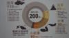 台灣國防報告書:中共軍事威脅最大安全挑戰