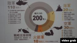 台灣國防部星期二公佈每兩年出版一次的國防報告書圖示台灣兵力。(視頻截圖)