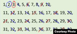 Gạch bỏ các bội số của 3