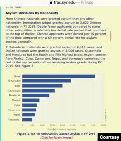 雪城大学的数据显示,2019年美国移民法庭通过的庇护申请中,中国人数名列榜首。(网页截屏)
