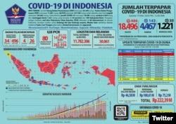 Update Infografis percepatan penanganan COVID-19 di Indonesia per tanggal 19 Mei 2020 Pukul 12.00 WIB. #BersatuLawanCovid19 (Twitter/@BNPB_Indonesia)