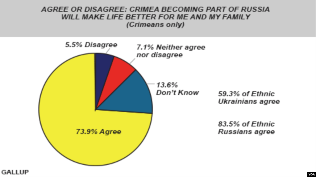 Crimeans - Life Better as Part of Russia?