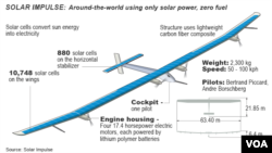 Solar Impulse - diagram of solar-powered aircraft