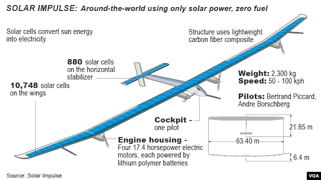 Solar Plane Completes First Leg Of World Tour
