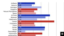 Оборонний бюджет країн-членів НАТО 2017