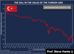Türk Lirası'ndaki değer kaybını gösteren grafik, 23 Mart 2021.