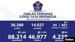 Update Infografis percepatan penanganan COVID-19 di Indonesia per tanggal 20 Juli 2020 Pukul 12.00 WIB. #BersatuLawanCovid19. (Foto: Twitter/@BNPB_Indonesia)
