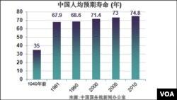 中國人均預期壽命