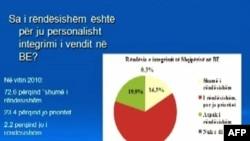 Shqipëri: Bie mbështetja e qytetarëve për integrimin në BE