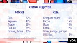 Список недругов США и России согласно соцопросам