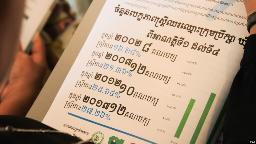 """A participant scans a document about women in politics at a press conference called """"Result of Observation on Women Candidate Listing of the 4th Commune Election 2017,"""" in Phnom Penh, Cambodia, Tuesday May 09, 2017. (Hean Socheata/VOA Khmer)"""