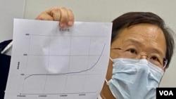 本身是醫生的公民黨立法會議員郭家麒展示香港武漢肺炎確診數字統計圖,他表示據多名專家分析,7月初爆發的第三波疫情,病毒來源可能來自海員、機組人員等豁免檢疫人士。(美國之音湯惠芸)