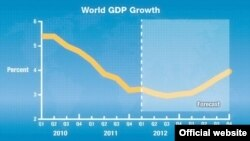 World GDP growth forecast for 2013. Source: IMF