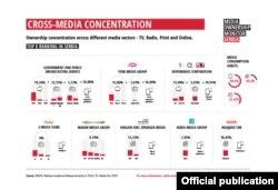Istraživanje Reportera bez granica i BIRN-a o medijima u Srbiji