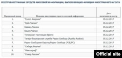 A blacklist of foreign agents, seen here in a screenshot from the Russian Justice Ministry's website, shows Voice of America (1), Radio Liberty/Radio Free Europe (7) and Current Time (5), among others.