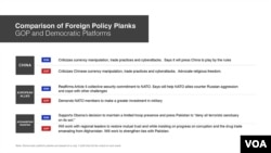 Comparison of Foreign Policy Planks