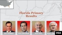 La votación en Florida se definió en favor de Mitt Romney.