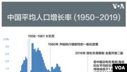中国年均人口增长率示意图