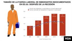 Gráfico del Centro de Investigaciones Pew sobre la fuerza laboral inmigrante no autorizada en Estados Unidos.