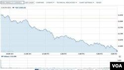 道琼斯工业指数6月21日大跌 (网络截屏Yahoo.com)