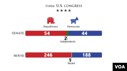 US Congress, Balance of Power, Jan. 6, 2015