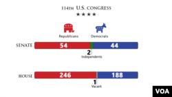 توازن قدرت بین دموکرات ها و جمهوریخواهان در کنگره صد و چهاردهم آمریکا