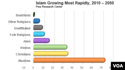 Survey Islam Will Become Worlds Largest Religion In - World's largest religions in order
