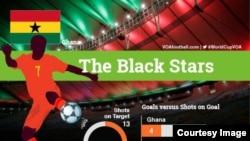 Black Stars é o nome da equipa do Gana