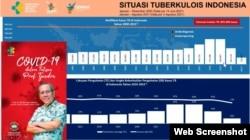 Guru Besar Paru Fakultas Kedokteran Universitas Indonesia, Profesor Tjandra Yoga Aditama memaparkan penurunan temuan kasus TBC di 2020 akibat pandemi COVID-19. Kamis, 19 Agustus 2021. (Foto: VOA)