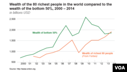 Wealth of the 80 richest people in the world compared to the wealth of the bottom 50%, 2000 – 2014