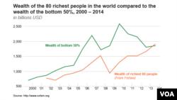 Bogatstvo 80 najbogatijih ljudi sveta naspram bogatstva najsiromašnijih 50% populacije u periodu od 2000 do 2014. godine.