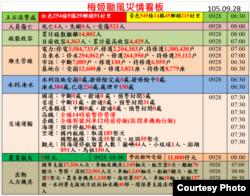截至28日早8点梅姬台风带来的死亡与损伤(图片来源:台湾中央灾害应变中心 )