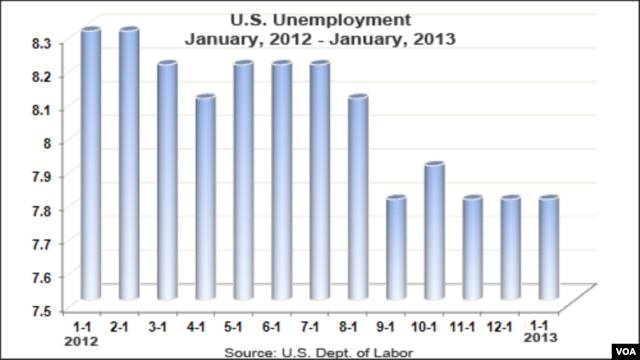 Biểu đồ về số thất nghiệp từ tháng 1 năm 2012 đến tháng 1 năm 2013