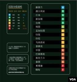 """""""透明国际""""周三发布亚太政府国防反腐指数,中国被评为""""E""""(很高风险)。(透明国际)"""