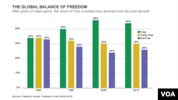 The global balance of freedom, according to Freedom House.