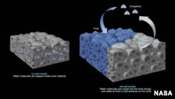 Another theory states that water molecules are trapped within lunar material (left). But the new study suggests that water molecules (right) remain as frost on the surface in cold shadows and move to other cold locations via the thin exosphere. (NASA)
