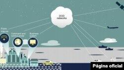 Системы вооружения подсоединены к сетям, которые сообщаются с другими системами (с) GAO
