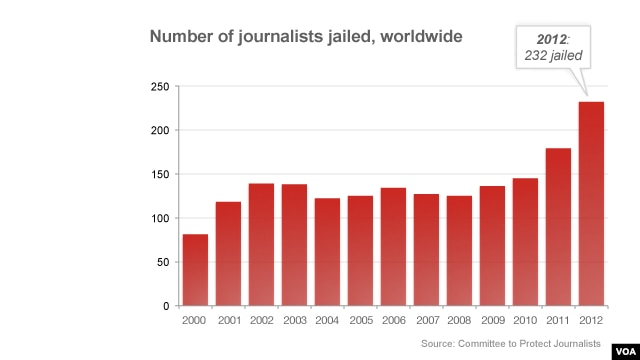 A record high number of journalists were jailed in 2012.