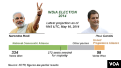 India Elections, 2014