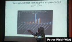 Aktivis perempuan dari LSM Savy Amira menunjukkan data mengenai bentuk-bentuk kekerasan terhadap perempuan (foto Petrus Riski-VOA).