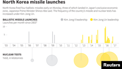 North Korea Missile Launches timeline