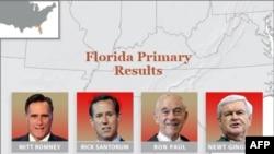 Mitt Romni Florida ştatında respublikaçıların prezident praymerisində qələbə əldə edib