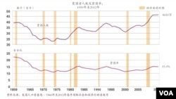 美国贫困者人数及贫困率:1959年至2012年