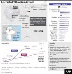 Le crash du vol d'Ethiopian Airlines ET302 de dimanche, carte, graphiques du vol, contexte et victimes