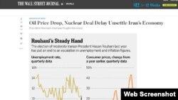 مقاله وال استریت ژورنال درباره کاهش بهای نفت و تاخیر در رسیدن به توافق اتمی بر اقتصاد ایران