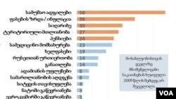 Результаты опроса общественного мнения, проведенного в Грузии Национальным демократическим институтом (NDI)
