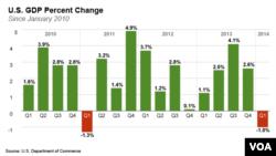US GDP Change per Quarter (CLICK TO ENLARGE)