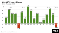 US GDP Change per Quarter