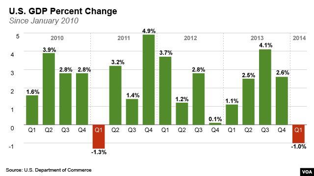 US GDP Change per Quarter (CLICK TO ENLARGE)
