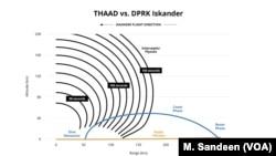 THAAD vs. DPRK Iskander